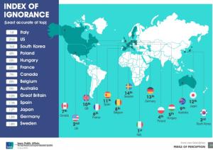 La mappa dell'ignoranza che ci relega ultimi
