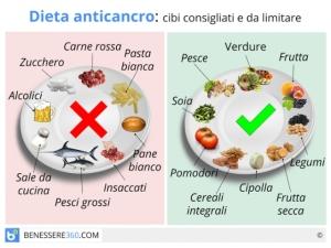 """A parte il pesce, sono questi i cibi """"anticancro"""" che la Fondazione Veronesi consiglia"""