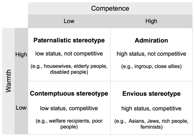 Stereotype content model, adapted from Fiske et al. (2002): Four types of stereotypes resulting from combinations of perceived warmth and competence.