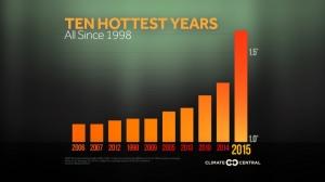 I 10 anni più caldi sulla Terra. 2014, 2015 e oggi si può dire anche 2016... gli ultimi 3 anni sono in fila e non promettono nulla di buono