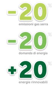 Obiettivi Italia al 2020: -18% emissioni gas serra (buono, c'è stato solo un aumento dal 2014 al 2015), Ets (anidride carbonica e altri gas da impianti industriali) 21%, Non ets (da trasporti, agricoltura, rifiuti) 13%, fonti rinnovabili 17% (già raggiunto nel 2015), efficienza energetica -20% (stabilizzati i consumi finali, ma bisogna fare di più) Obiettivi Europa al 2030: gas serra -36-40%, Ets 43%, Non ets 31,35%, fonti rinnovabili ed efficienza energetica 27%