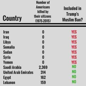 """L'ipocrisia del Muslim Ban (ricerca condotta dal Cato institute su politiche pubbliche e libertà individuali). A consultare i dati (da sempre considerati il massimo della """"realtà"""") si scopre anche il numero di questi terroristi: 16 dall'Arabia Saudita (compresi i 15 dell'attacco dell'11 settembre) (eppure ce lo dovremmo ricordare...), 2 dall'Egitto, 1 dal Libano, 1 dagli Emirati Arabi Uniti, 1 dal Kuwait, 1 dal Pakistan (nato in America in realtà, e poi cresciuto in Pakistan e Arabia Saudita), 2 dall'America stessa e, pensate un po', 2 anche dalla Russia, la nuova amica di Trump"""