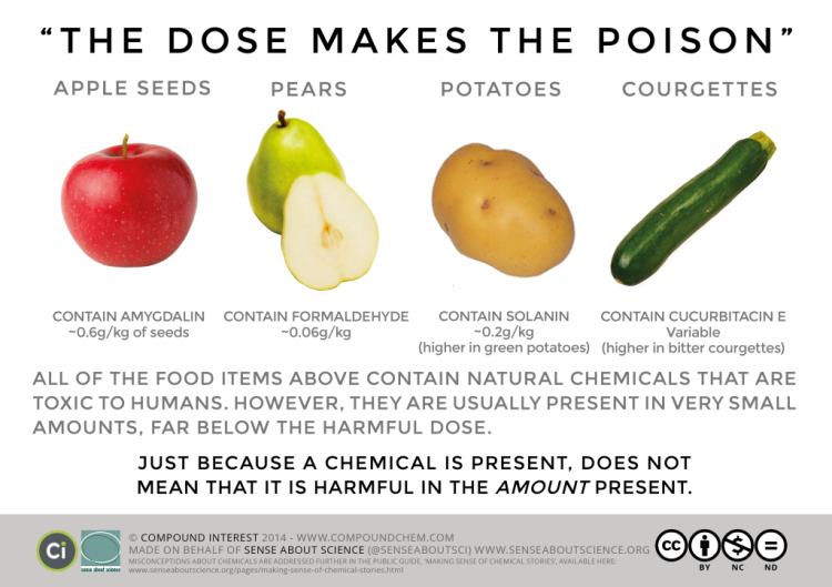 la dose fa il veleno