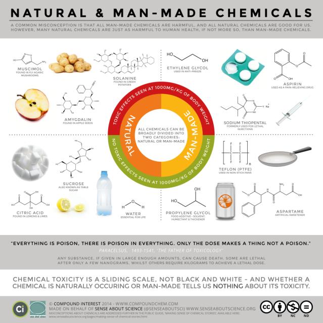 prodotti naturali vs prodotti chimici