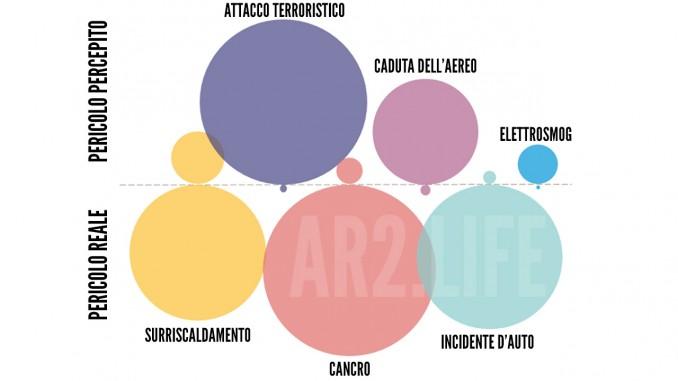 grafico pericoli reali e percepiti